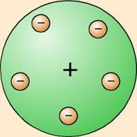 El átomo (I) – El pudín de pasas